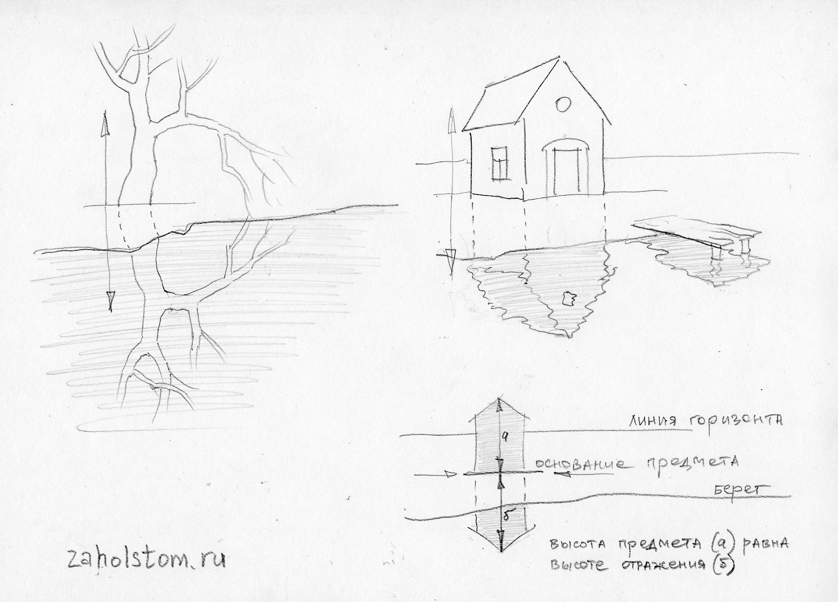 Как нарисовать отражение в воде? (Схема)