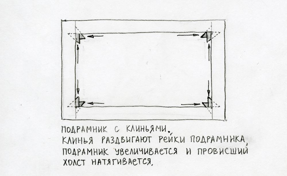 Подрамник для живописи с клиньями