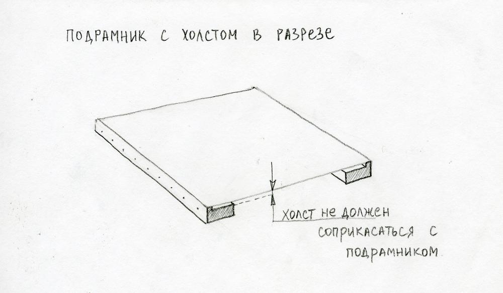 Профиль подрамника в разрезе