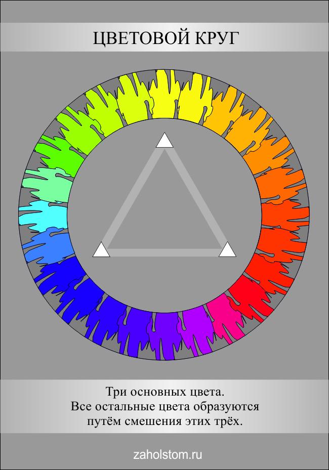 Цветовой круг. Основные цвета