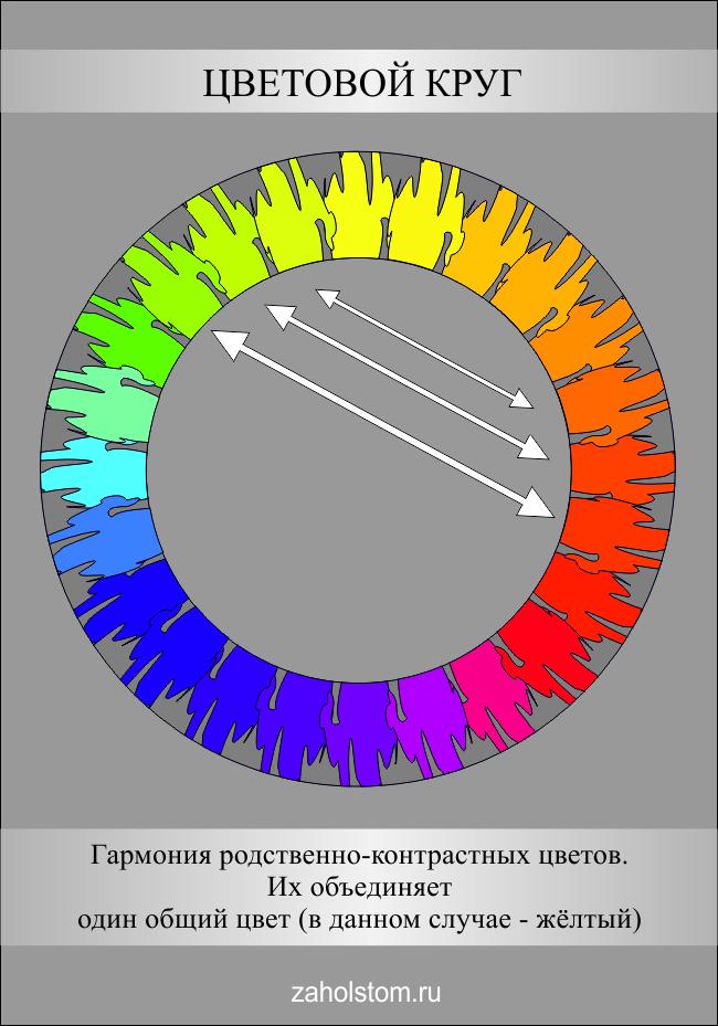 Цветовой круг. Родственно-контрастные цвета