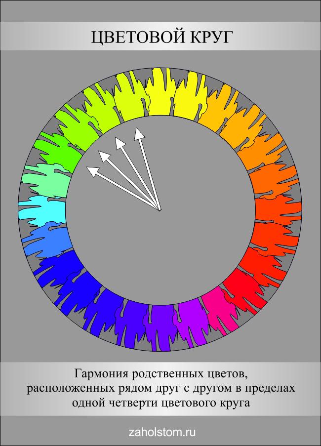 Цветовой круг. Родственные цвета