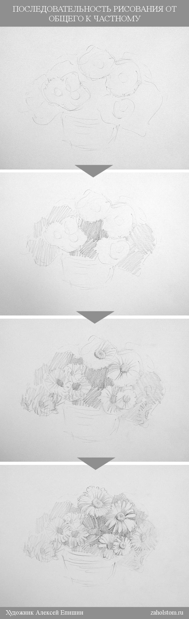 002 Последовательность рисования от общего к частному