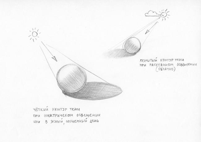 005 Как построить падающую тень