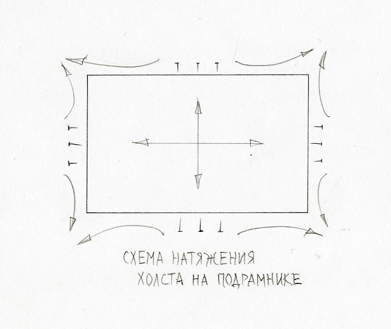 Схема натяжения холста на подрамник